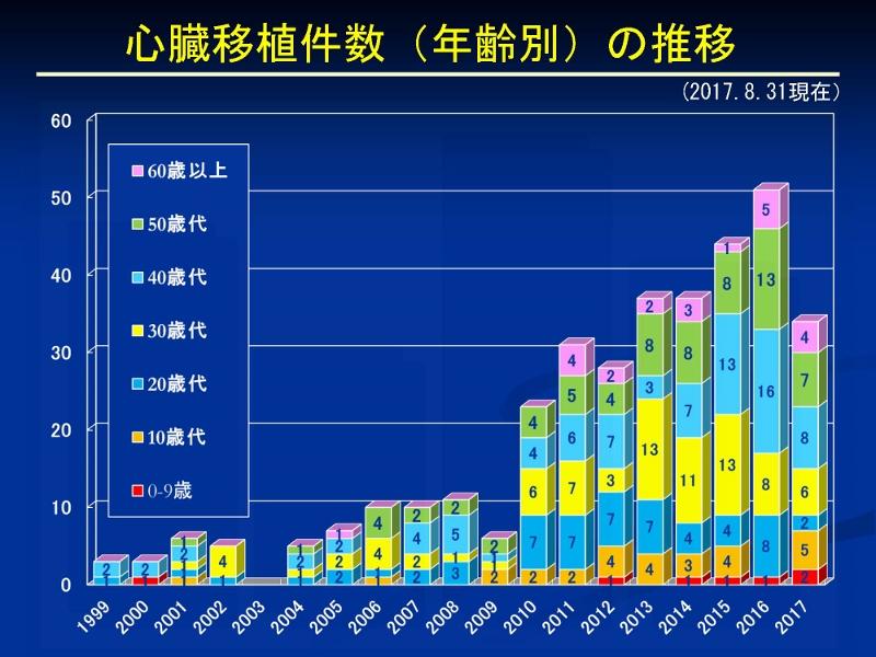 http://www.jsht.jp/%E5%BF%83%E8%87%93%E7%A7%BB%E6%A4%8D%E3%80%8020170831_%E3%83%9A%E3%83%BC%E3%82%B8_07%20%28800x600%29.jpg