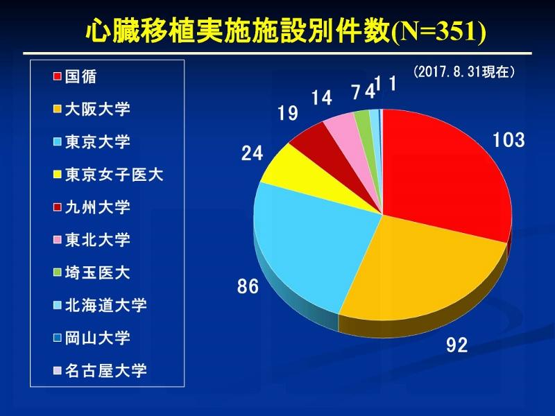 http://www.jsht.jp/%E5%BF%83%E8%87%93%E7%A7%BB%E6%A4%8D%E3%80%8020170831_%E3%83%9A%E3%83%BC%E3%82%B8_09%20%28800x600%29.jpg