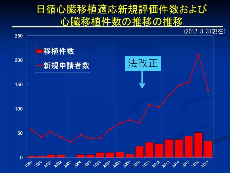 http://www.jsht.jp/%E5%BF%83%E8%87%93%E7%A7%BB%E6%A4%8D%E3%80%8020170831_%E3%83%9A%E3%83%BC%E3%82%B8_10%20%28800x600%29.jpg