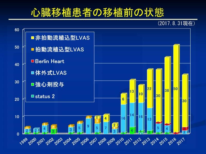 http://www.jsht.jp/%E5%BF%83%E8%87%93%E7%A7%BB%E6%A4%8D%E3%80%8020170831_%E3%83%9A%E3%83%BC%E3%82%B8_11%20%28800x600%29.jpg