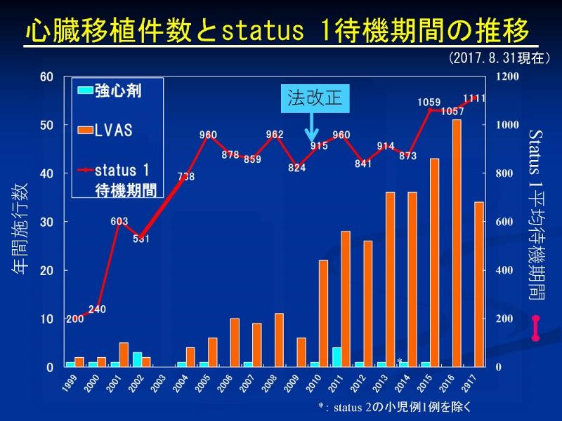 http://www.jsht.jp/%E5%BF%83%E8%87%93%E7%A7%BB%E6%A4%8D%E3%80%8020170831_%E3%83%9A%E3%83%BC%E3%82%B8_15%20%28800x600%29.jpg
