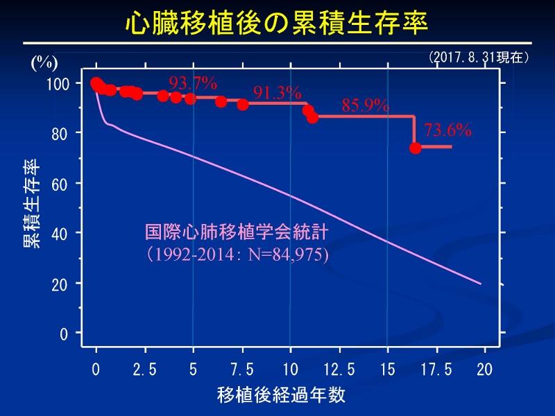 http://www.jsht.jp/%E5%BF%83%E8%87%93%E7%A7%BB%E6%A4%8D%E3%80%8020170831_%E3%83%9A%E3%83%BC%E3%82%B8_17%20%28800x600%29.jpg