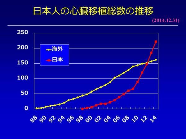 国内と海外渡航移植.JPG