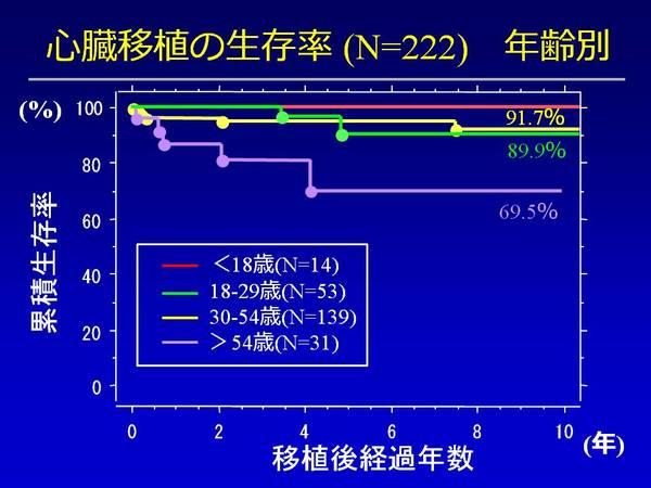 年齢別生存率.JPGのサムネイル画像