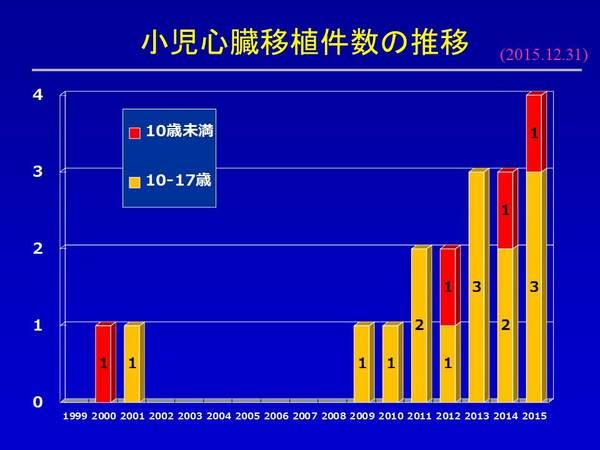 HTX20151231 小児心臓移植件数.JPG