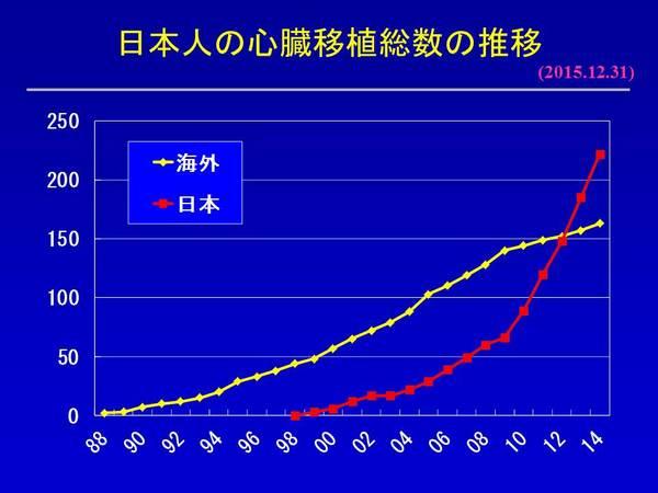 HTX20151231 心臓移植 国内vs海外2.JPG