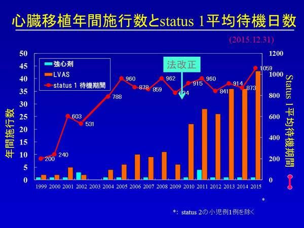 HTX20151231 心臓移植 待機日数.JPG
