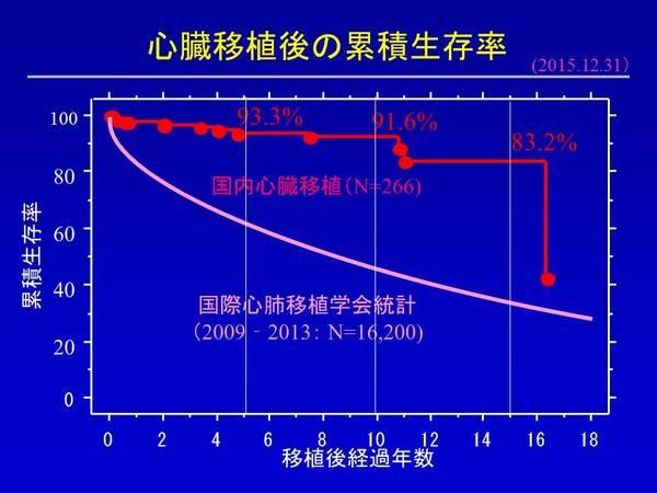 HTX20151231 心臓移植 生存率.JPG