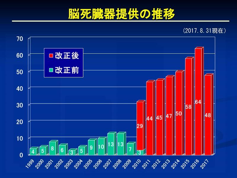 http://www.jsht.jp/uploads/%E5%BF%83%E8%87%93%E7%A7%BB%E6%A4%8D%E3%80%8020170831_%E3%83%9A%E3%83%BC%E3%82%B8_03%20%28800x600%29.jpg