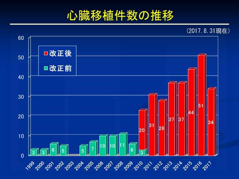 http://www.jsht.jp/uploads/%E5%BF%83%E8%87%93%E7%A7%BB%E6%A4%8D%E3%80%8020170831_%E3%83%9A%E3%83%BC%E3%82%B8_04%20%28800x600%29.jpg
