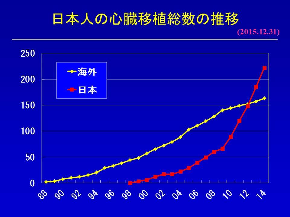 http://www.jsht.jp/uploads/HTX20151231%20%E5%BF%83%E8%87%93%E7%A7%BB%E6%A4%8D%E3%80%80%E5%9B%BD%E5%86%85vs%E6%B5%B7%E5%A4%962.JPG